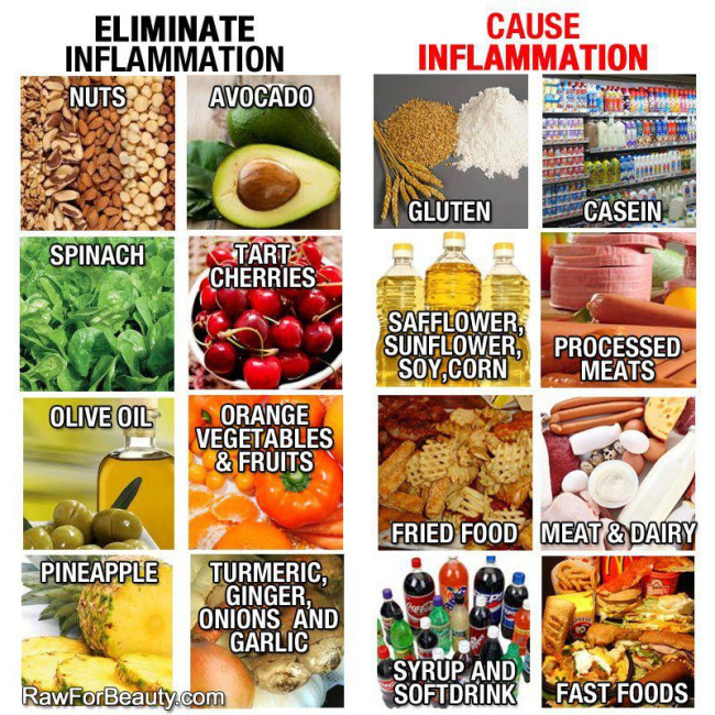 Cure Chronic Inflammation Naturally